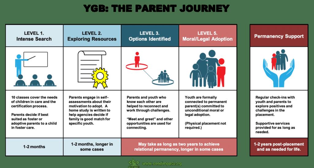 YGB Parent Adoption Journey